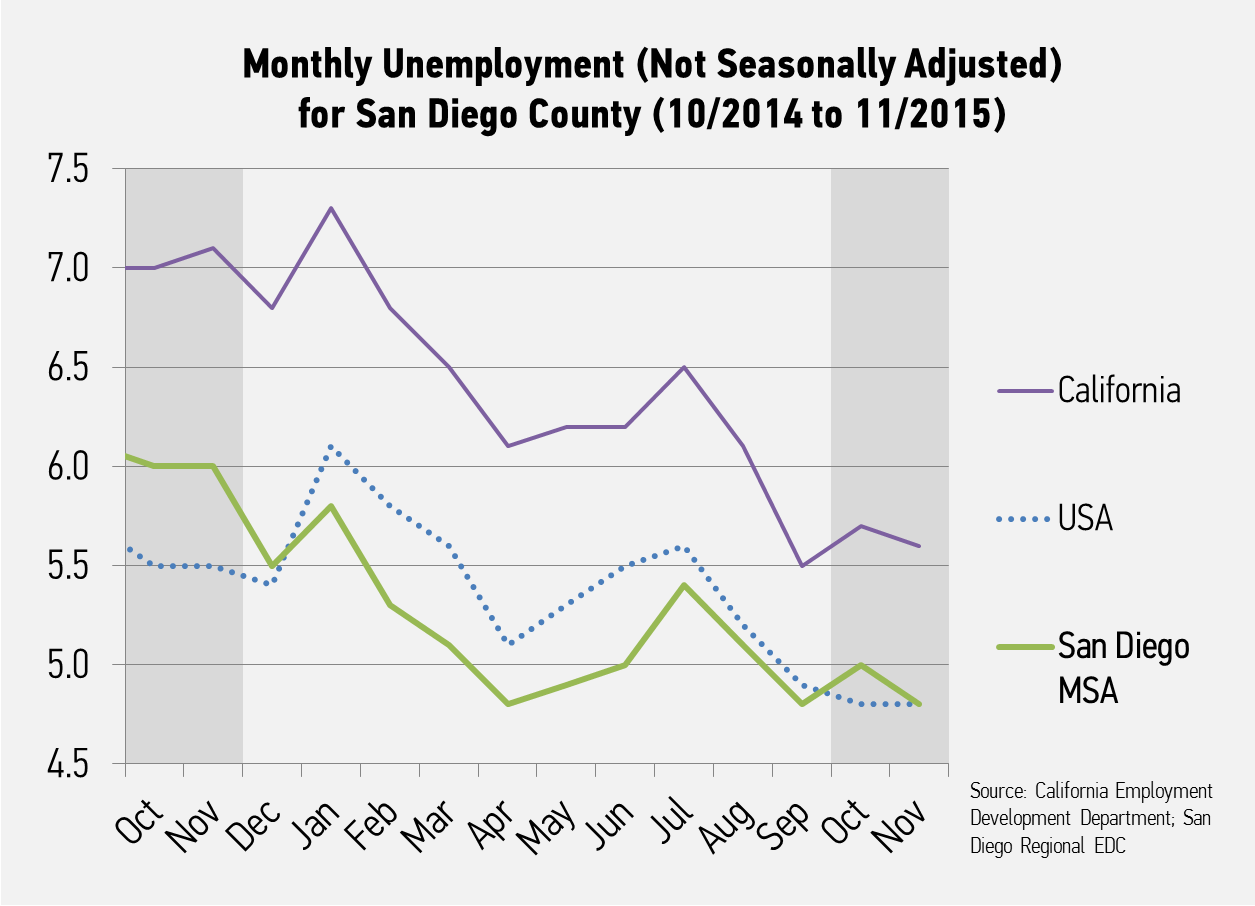 California San Diego Regional Economic Development Corporation - Us counties with highest unemployment rate