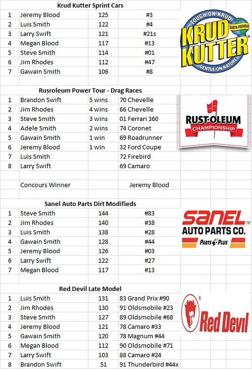 Charlestown, NH - Smith Scale Speedway Race Results 10/04 21764789868_e4bd35aefe_b