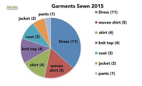 Garments sewn analysis 2015