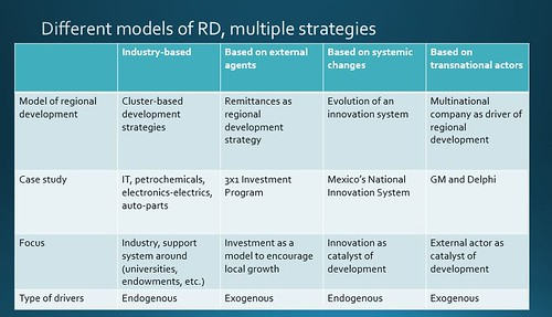 table on regional development strategies