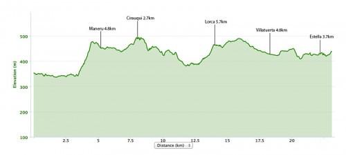 Puente-la-reina-to-Estella-elevation-map-500x225