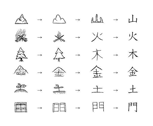 mẹo học kanji bằng hình ảnh