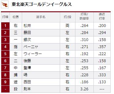 2015年8月18日埼玉西武ライオンズVS東北楽天ゴールデンイーグルス17回戦楽天スタメン