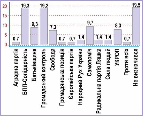 Grafik_partiji