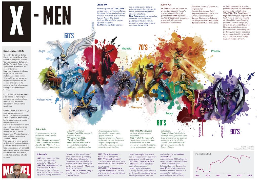 Infografia Xmen