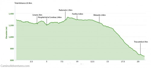 Cebreiro-to-Triacastela-Elevation-Map-500x226