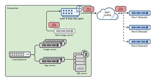 fb_machine_provisioning_overview
