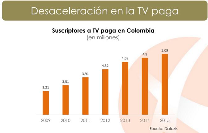 TV paga Colombia desaceleración