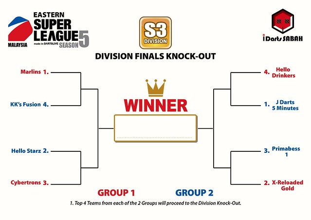Superleague Season 5 Knockout Stage brackets.