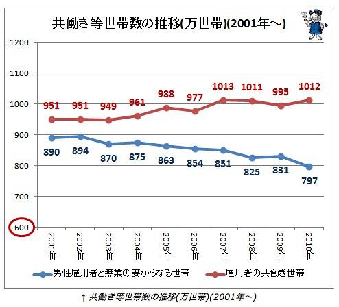 共働き等世帯数の推移(万世帯)(2001年〜)