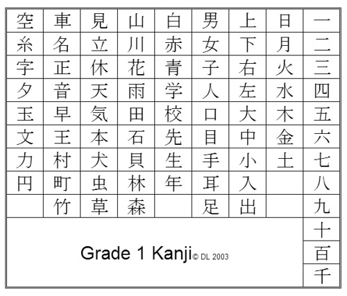 Japanese Alphabet Systems
