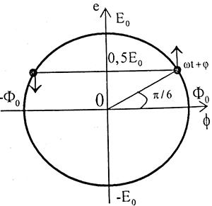 Bài tập đại cương về dòng điện xoay chiều, vật lý phổ thông