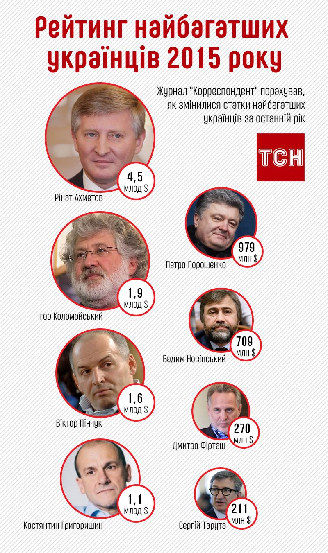 Рейтинг найбагатших українців