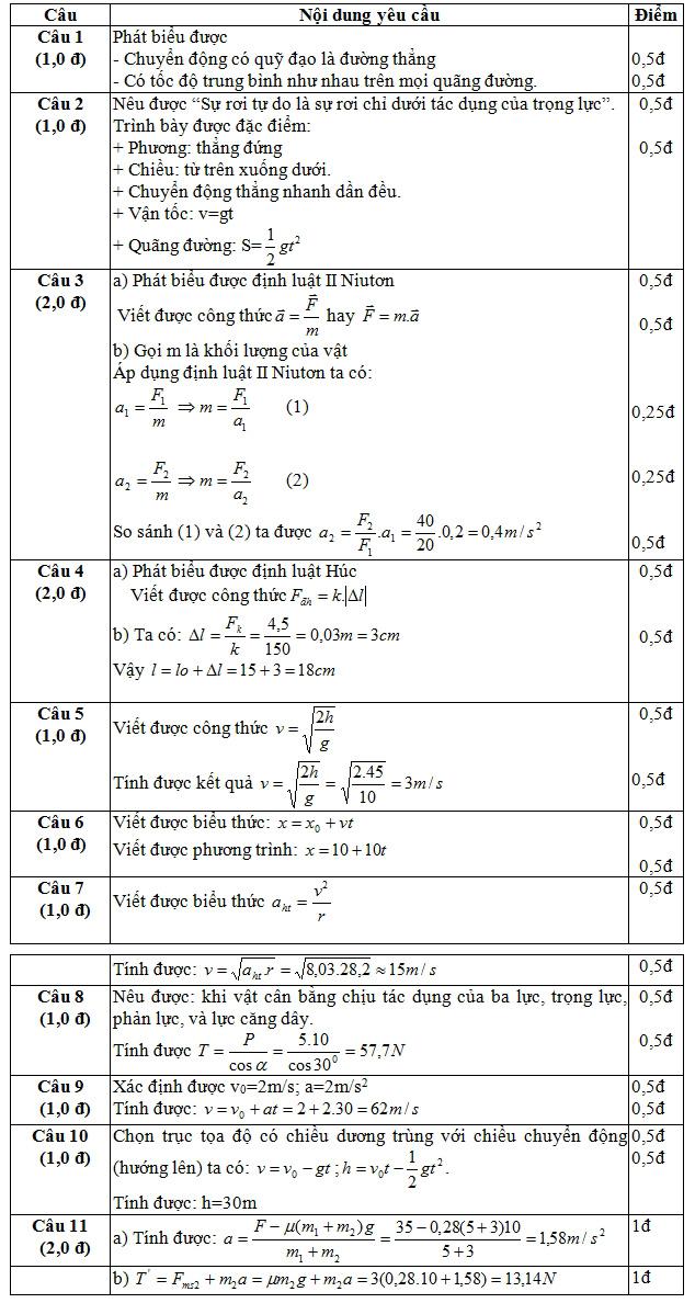 Đề số 10: Đề thi học kỳ I vật lý lớp 10 CB - NC