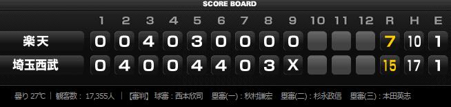 2015年8月20日埼玉西武ライオンズVS東北楽天ゴールデンイーグルス19回戦スコアボード