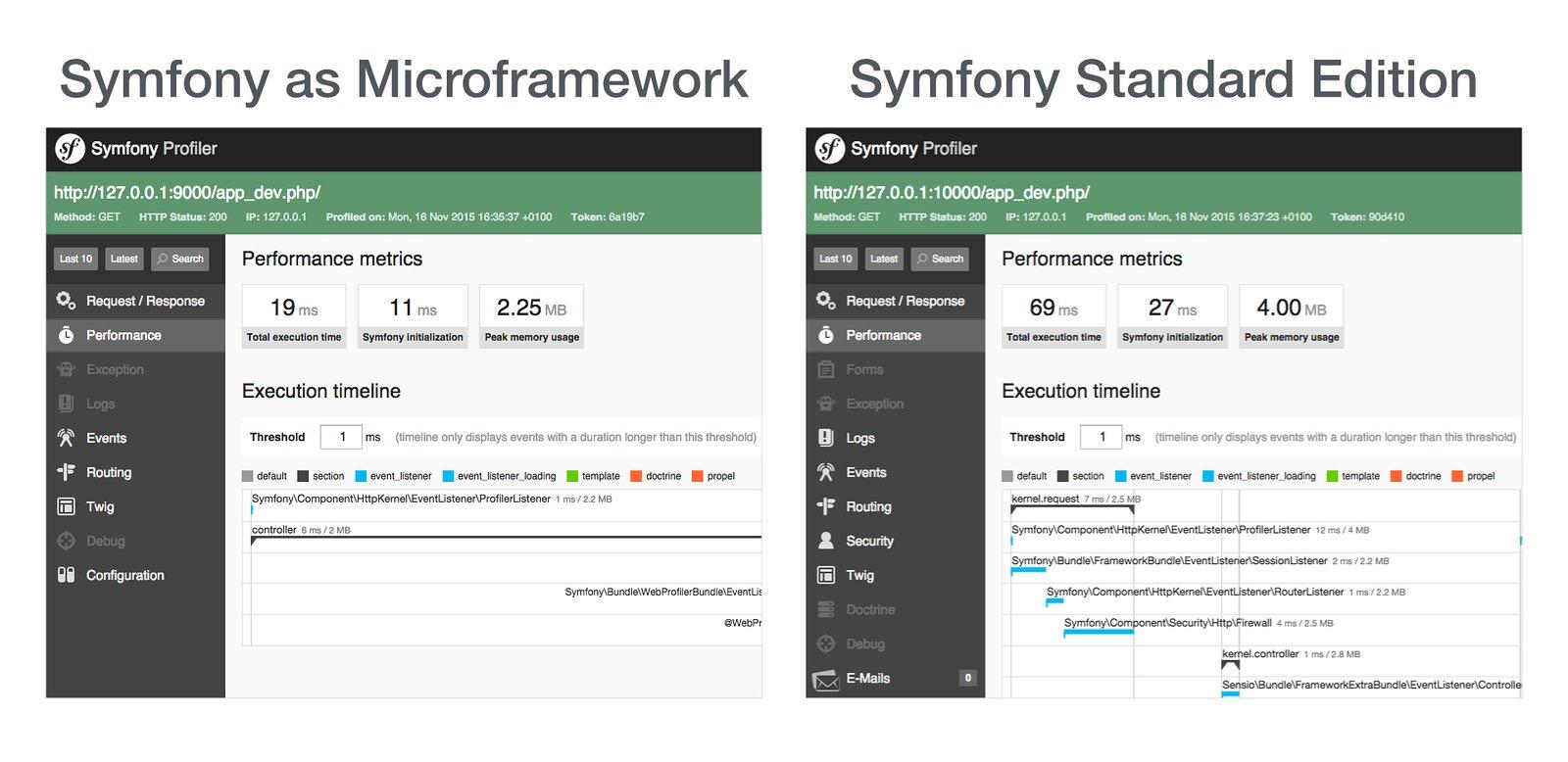 Symfony Microframework vs Symfony Standard Edition