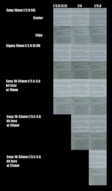 Sony Sigma Lens Comparison