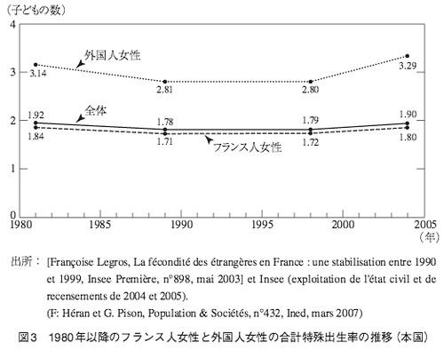 図3 1980年以降のフランス人女性と外国人女性の合計特殊出生率の推移(本国)