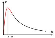 Bài toán cực trị P điện xoay chiều khi R thay đổi, vật lý lớp 12