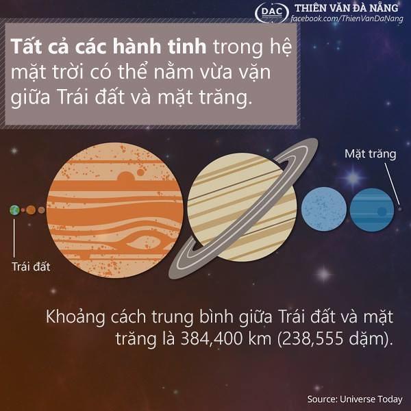 Mặt trăng cách Trái đất xa như thế nào?