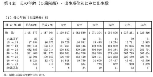 第4表 母の年齢(5歳階級・出生順位別に見た出生数 (1)母の年齢(5歳階級)別