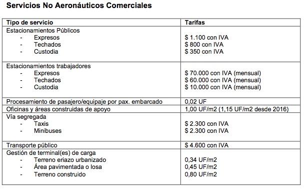 SCL Tarifas Servicios No Aeronáuticos Comerciales 2015-2016