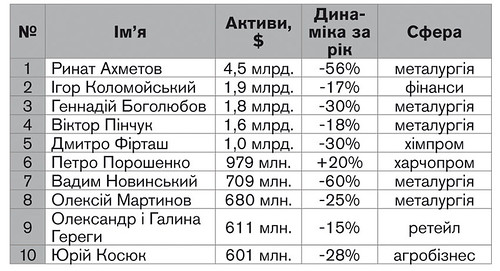 Українці збідніли за рік, і лише Порошенко збагатів