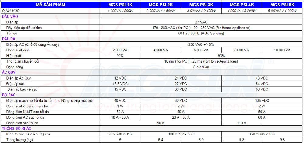 Thông số kỹ thuật: Bộ chuyển đổi điện AC-DC tách lưới sóng sin chuẩn