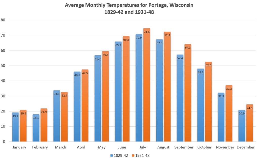 Temperature comparison chart