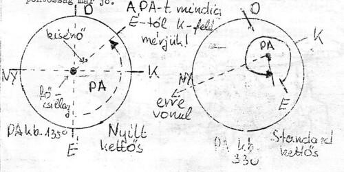 VCSE - VEGA02 - PA becslése