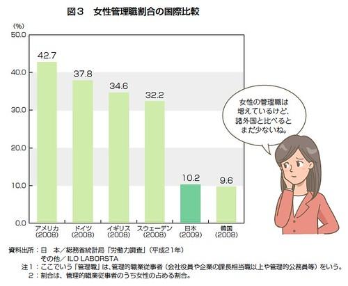 図3 女性管理職割合の国際比較