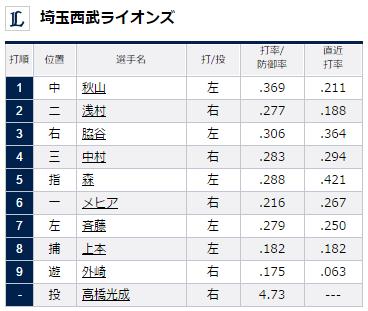 2015年8月16日埼玉西武ライオンズVS福岡ソフトバンクホークス21回戦埼玉西武ライオンズスタメン
