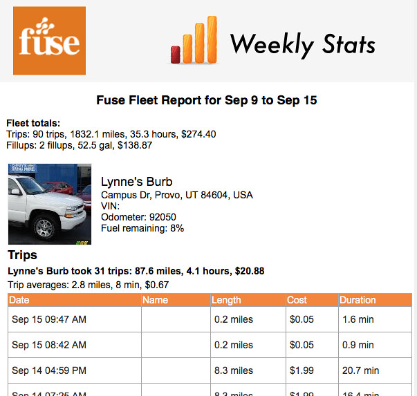 Fuse Weekly Report