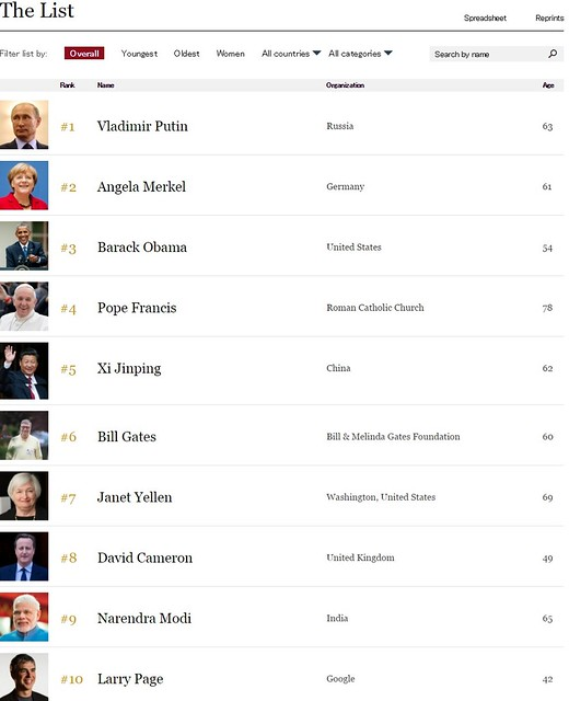1The World s Most Powerful People List   Forbes
