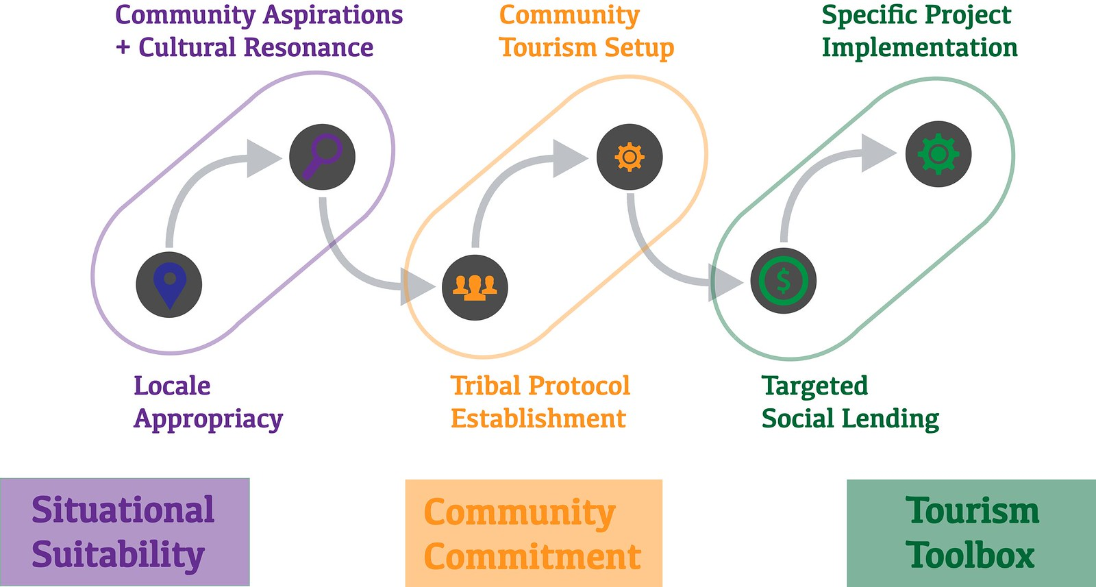 The Tourism Toolbox procedure set down in a graphic flowchart, starting with initial mentoring of island communities, through to the development of tourism assets