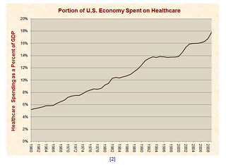 medical cost inflation