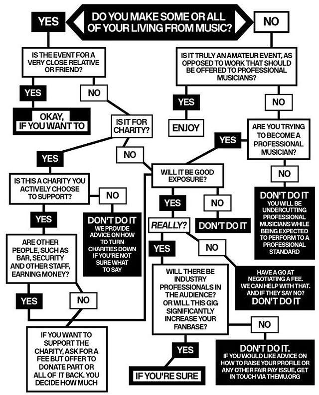 Приходилось ли вам принимать решение, работать бесплатно или нет? Для нормального человека ответ очевиден. У музыкантов бывают #варианты (Лучше, вариации. Музыканты ж). Вот #шпаргалка «Браться ли за бесплатную работу» #tbb72 #разрушителискуки #тюменьмузы