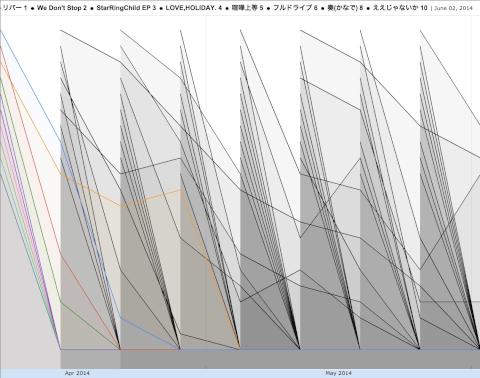 2014年4月〜5月のオリコン順位の推移