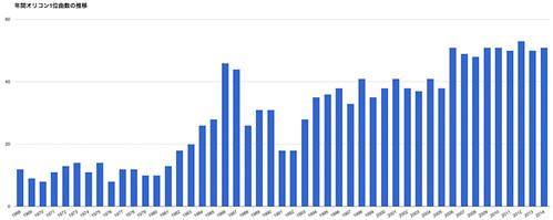 年間オリコン1位曲数の推移