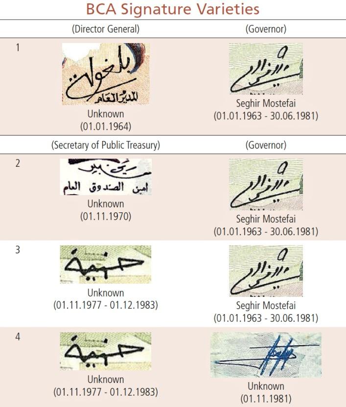 Varianty podpisov v Banque Centrale d'Algérie (Central Bank of Algeria)