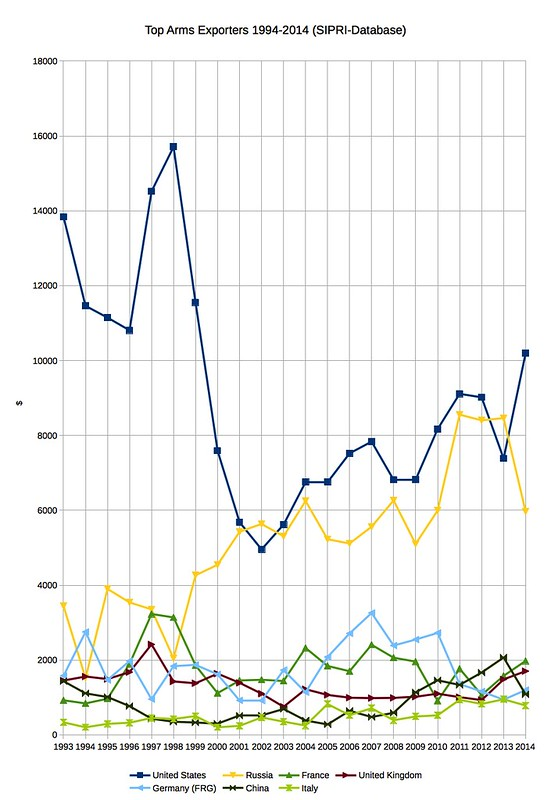 Top Arms Exporters 1994-2014