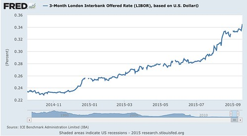 3-Month_London_Interbank_Offered_Rate__LIBOR___based_on_U_S__Dollar©_-_FRED_-_St__Louis_Fed.png