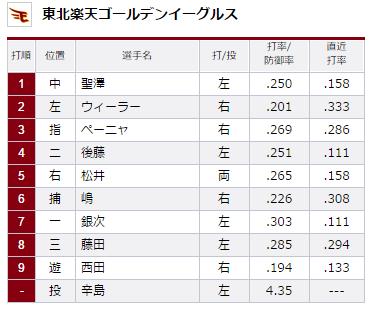 2015年8月19日埼玉西武ライオンズVS東北楽天ゴールデンイーグルス18回戦楽天スタメン