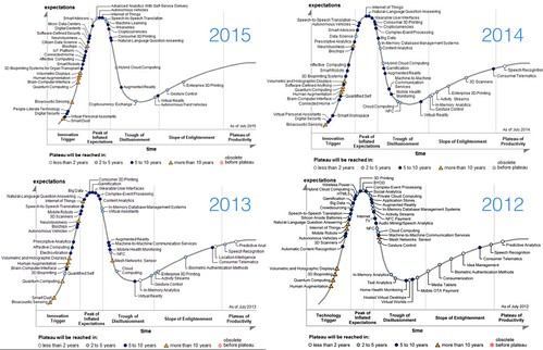 Gartner Hype Cycles Over Time