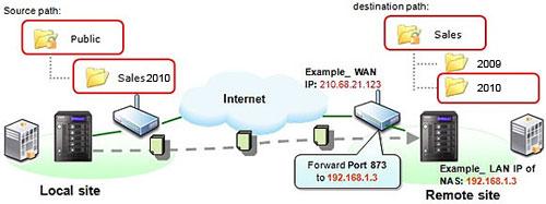 QNAP Remote Replication