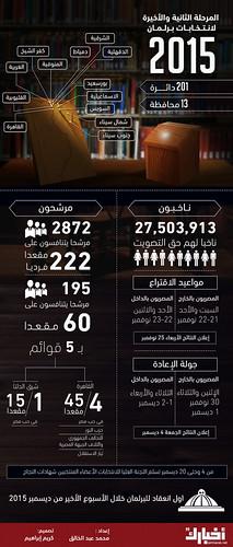 المرحلة الثانية من الانتخابات البرلمانية 2015 في أرقام