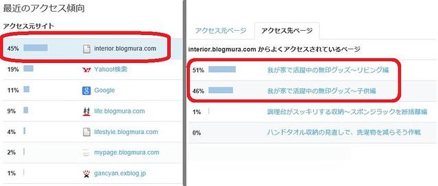 ブログ村トラコミュ効果(2015.7.2)改