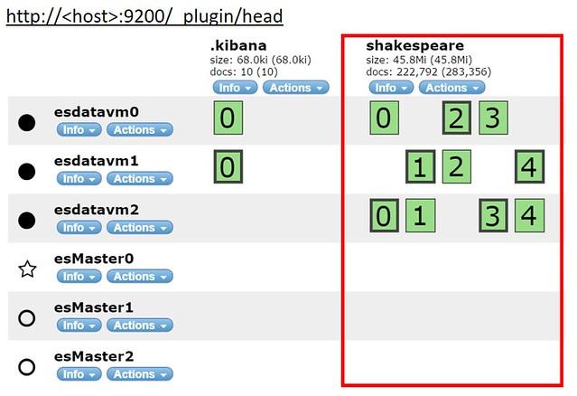 elasticsearch-head-snapshot-shakespeare