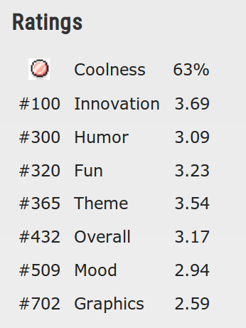 LD33 My Results