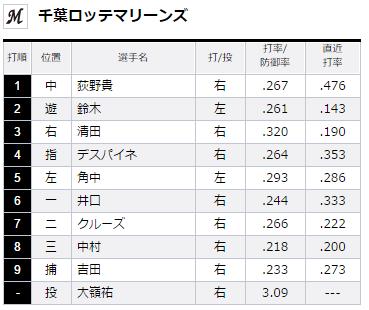 2015年8月23日埼玉西武ライオンズVS千葉ロッテマリーンズ20回戦ロッテスタメン